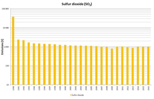 Sulfurdioxide.jpg