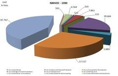 NMVOC1990.jpg