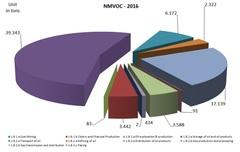 NMVOC2016.jpg