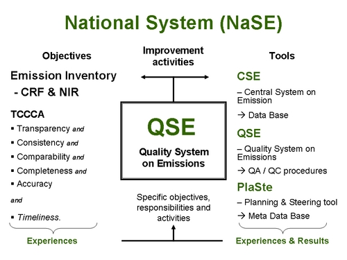 National System on Emissions