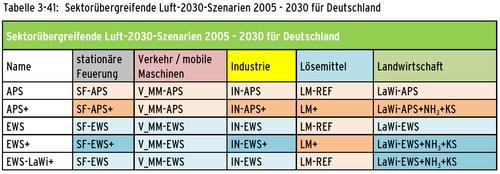 Emission scenarios patchwork